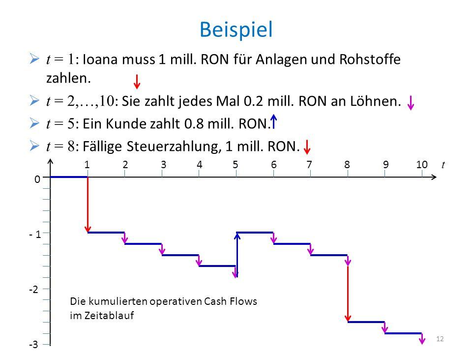 Beispiel t = 1: Ioana muss 1 mill. RON für Anlagen und Rohstoffe zahlen. t = 2,…,10: Sie zahlt jedes Mal 0.2 mill. RON an Löhnen.
