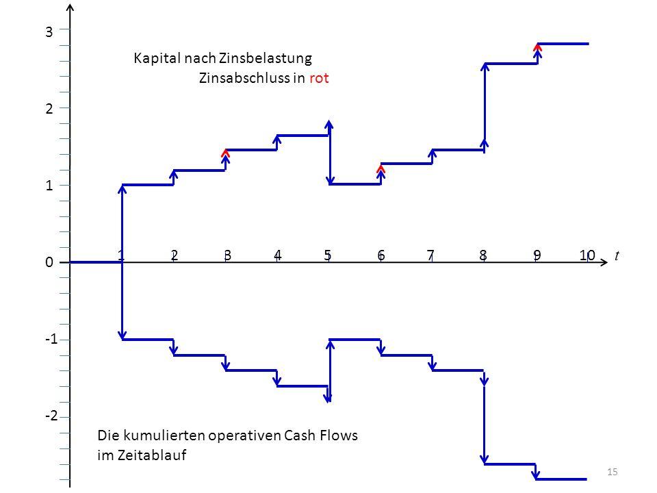 Kapital nach Zinsbelastung Zinsabschluss in rot