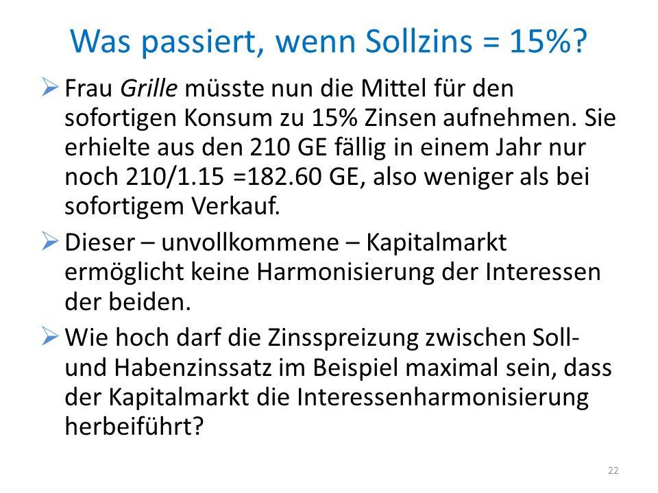 Was passiert, wenn Sollzins = 15%