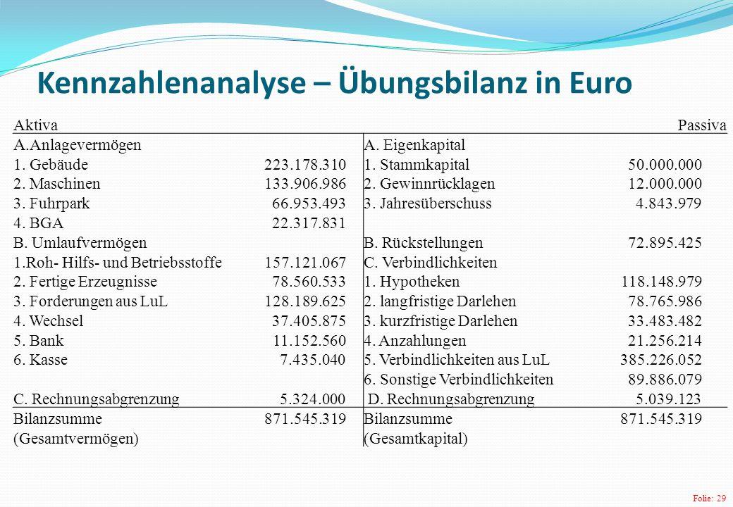Kennzahlenanalyse – Übungsbilanz in Euro