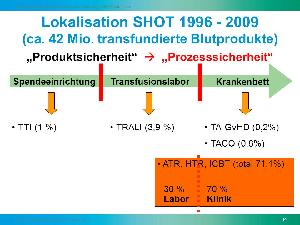 """Produktsicherheit  ""Prozesssicherheit"