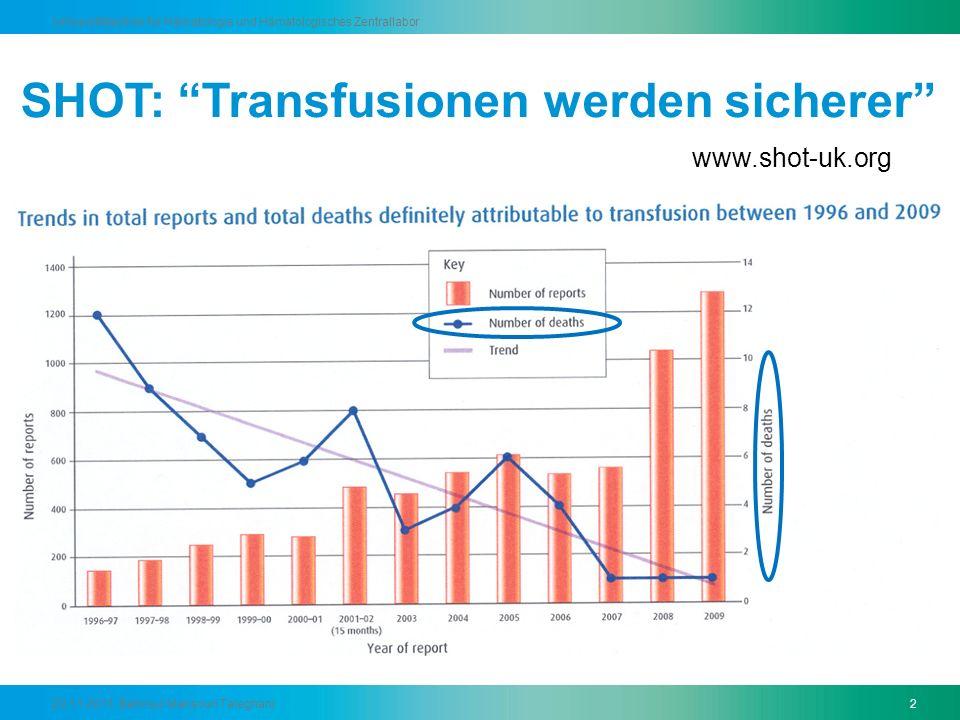 SHOT: Transfusionen werden sicherer