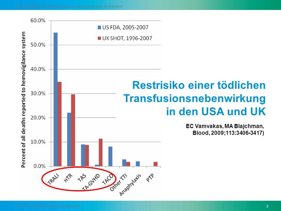 Restrisiko einer tödlichen Transfusionsnebenwirkung in den USA und UK