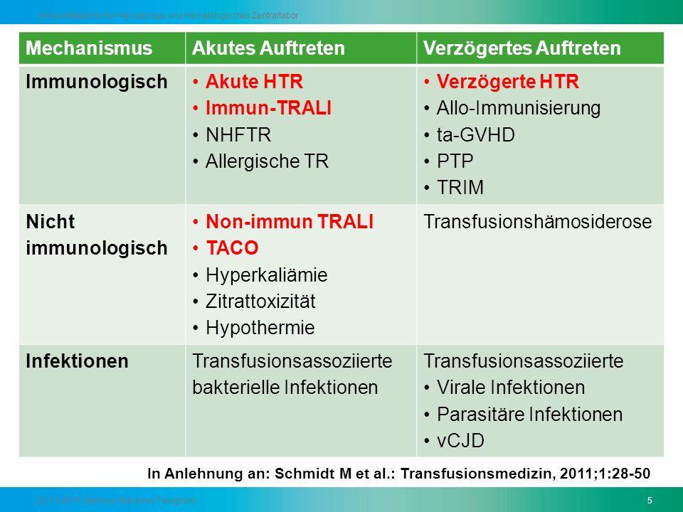 Verzögertes Auftreten Immunologisch Akute HTR Immun-TRALI NHFTR