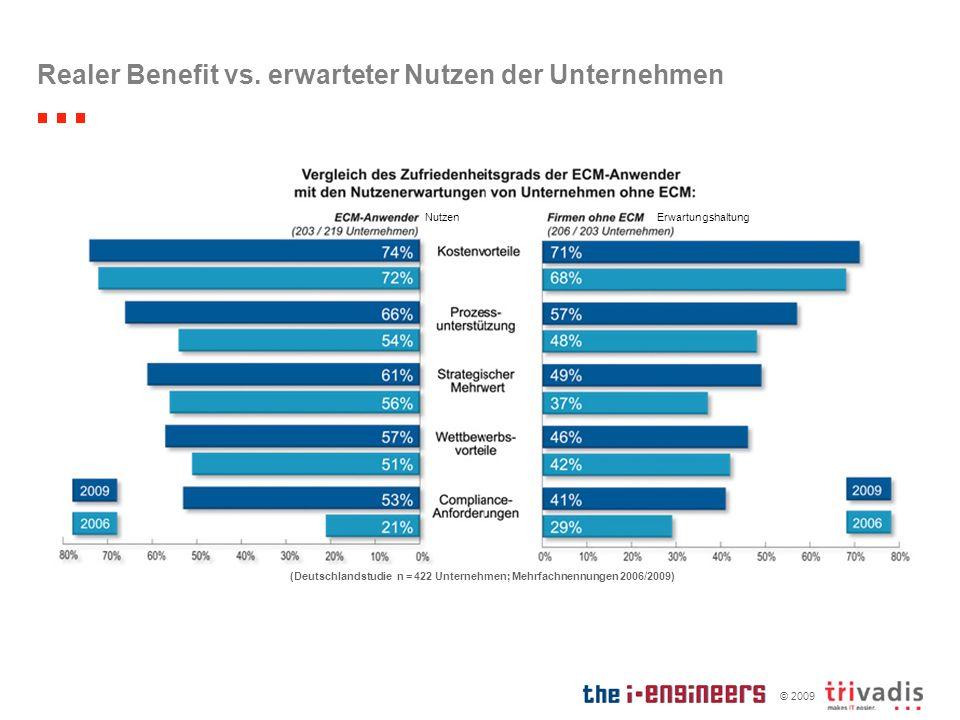 Realer Benefit vs. erwarteter Nutzen der Unternehmen