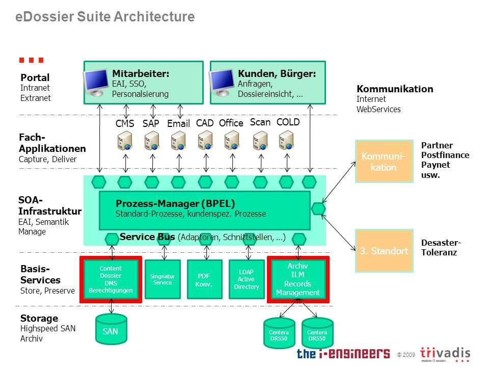 eDossier Suite Architecture