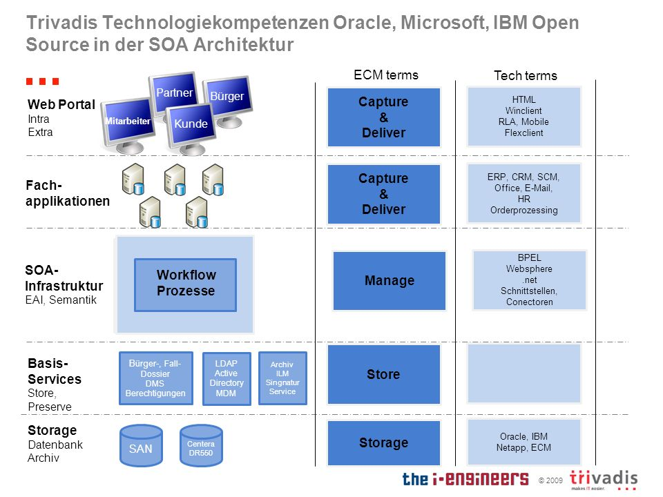 Trivadis Technologiekompetenzen Oracle, Microsoft, IBM Open Source in der SOA Architektur