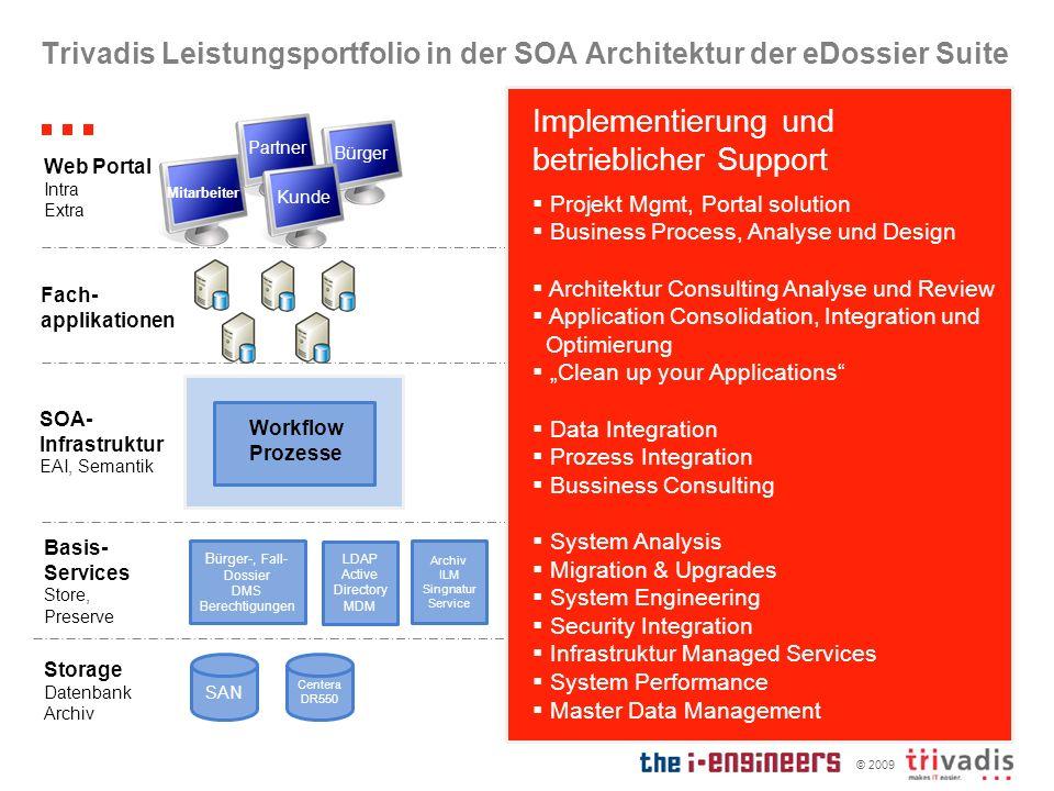 Trivadis Leistungsportfolio in der SOA Architektur der eDossier Suite