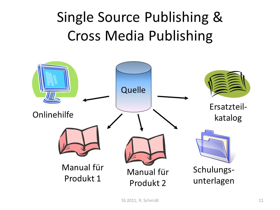 Single Source Publishing & Cross Media Publishing