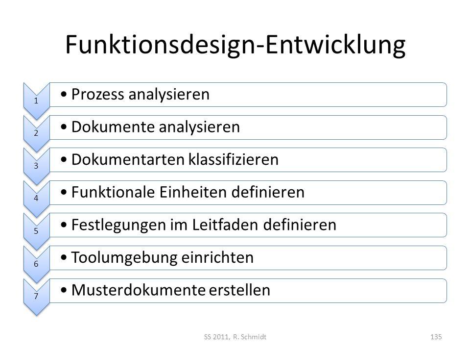 Funktionsdesign-Entwicklung