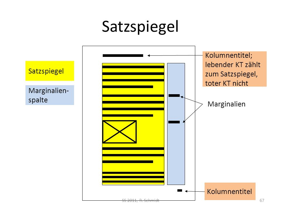 Satzspiegel Kolumnentitel; lebender KT zählt zum Satzspiegel, toter KT nicht. Satzspiegel. Marginalien- spalte.