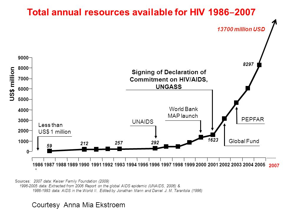 Total annual resources available for HIV 1986‒2007