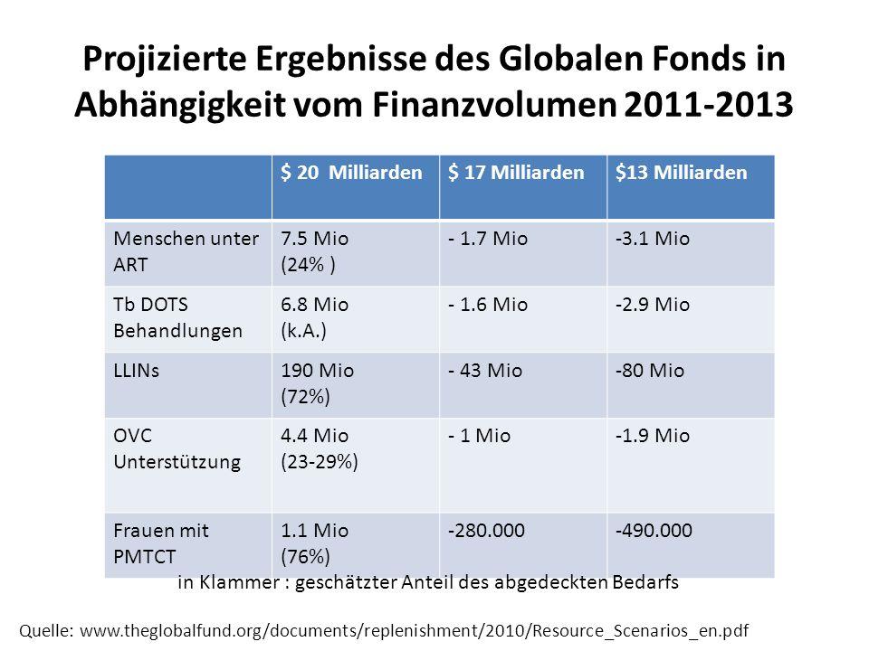 Projizierte Ergebnisse des Globalen Fonds in Abhängigkeit vom Finanzvolumen 2011-2013