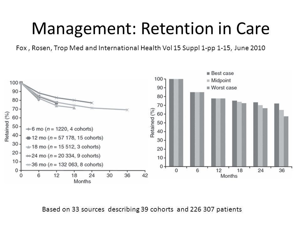 Management: Retention in Care