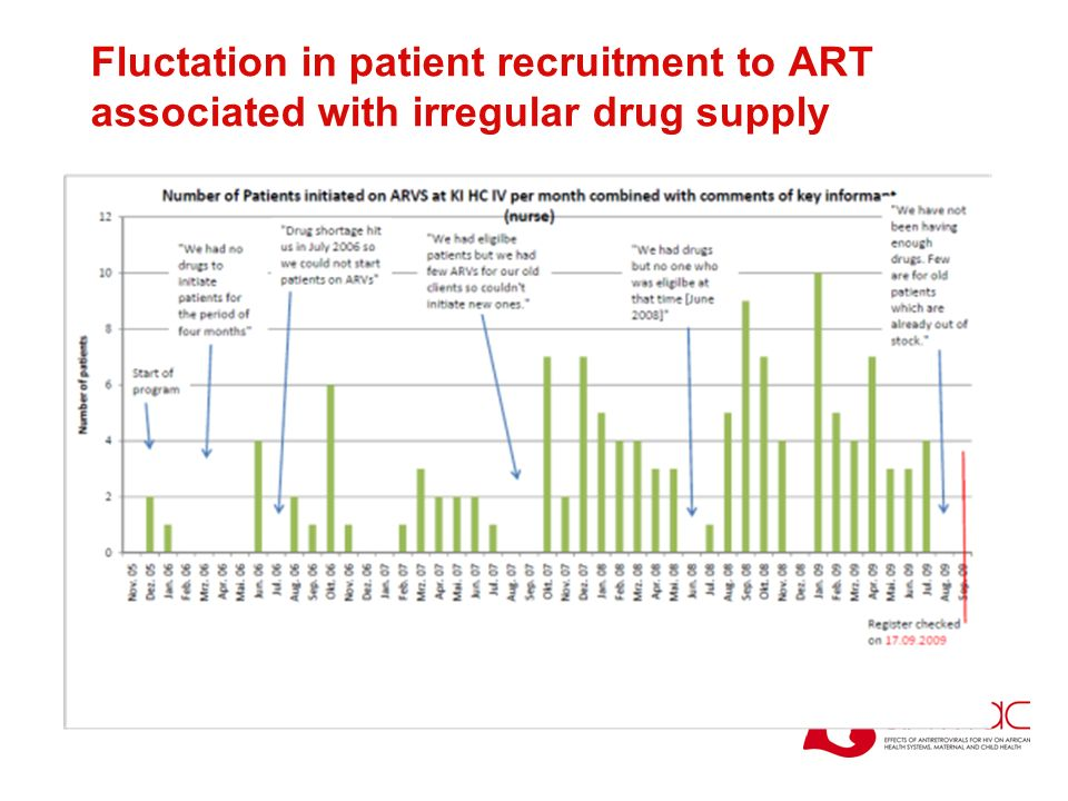 Fluctation in patient recruitment to ART associated with irregular drug supply