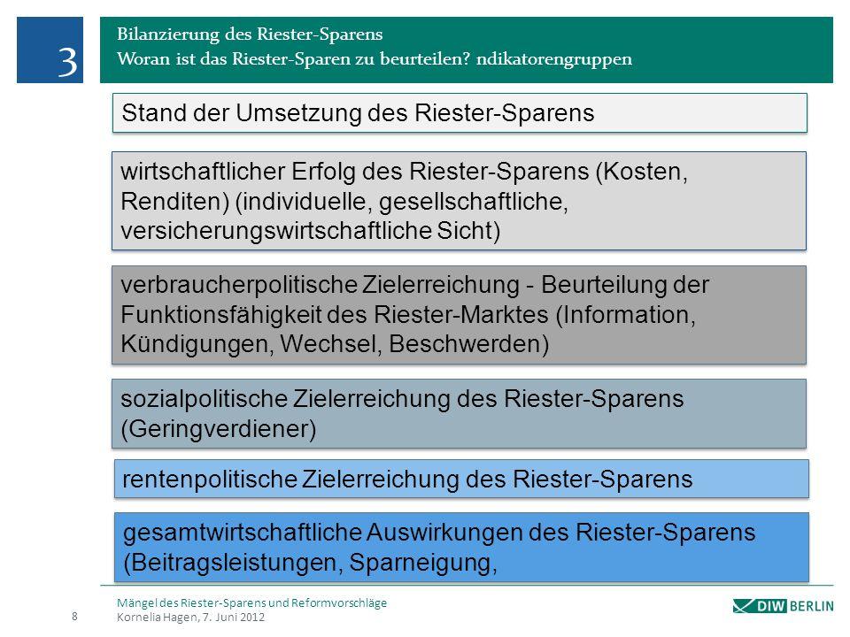 3 Stand der Umsetzung des Riester-Sparens