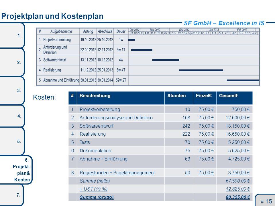 Projektplan und Kostenplan