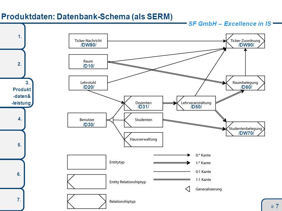 Produktdaten: Datenbank-Schema (als SERM)