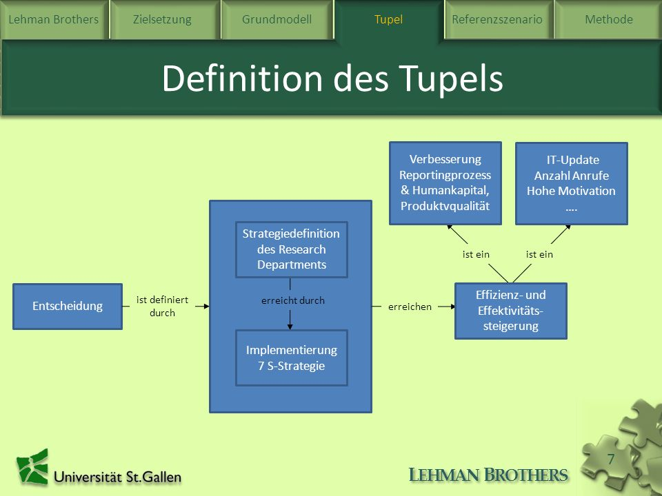 Definition des Tupels Tupel