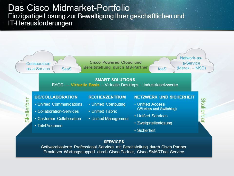 Cisco Powered Cloud und Bereitstellung durch MS-Partner
