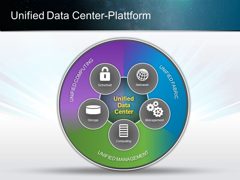 Unified Data Center-Plattform