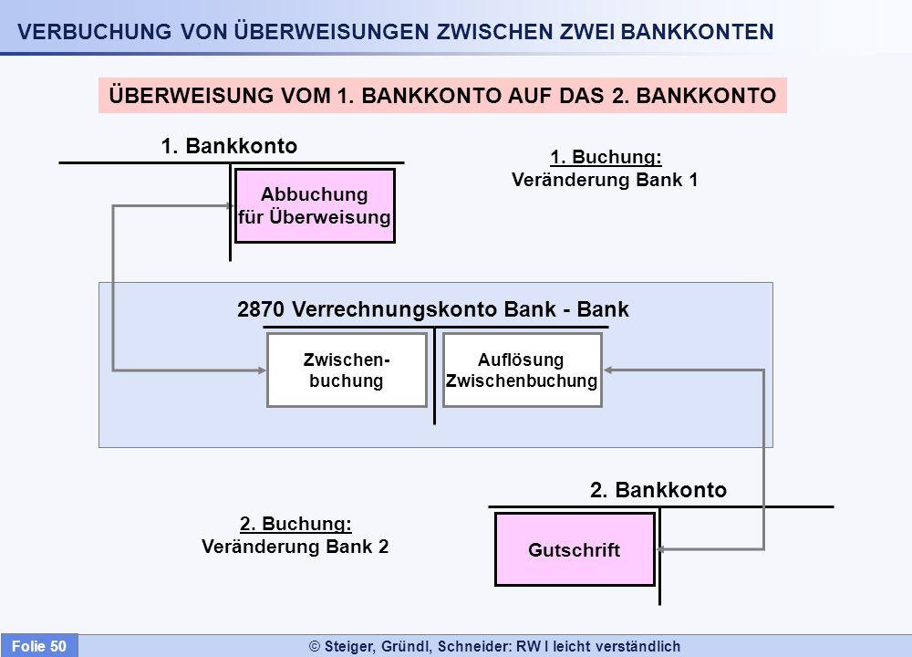 VERBUCHUNG VON ÜBERWEISUNGEN ZWISCHEN ZWEI BANKKONTEN