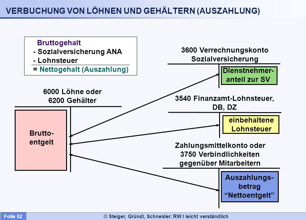 VERBUCHUNG VON LÖHNEN UND GEHÄLTERN (AUSZAHLUNG)