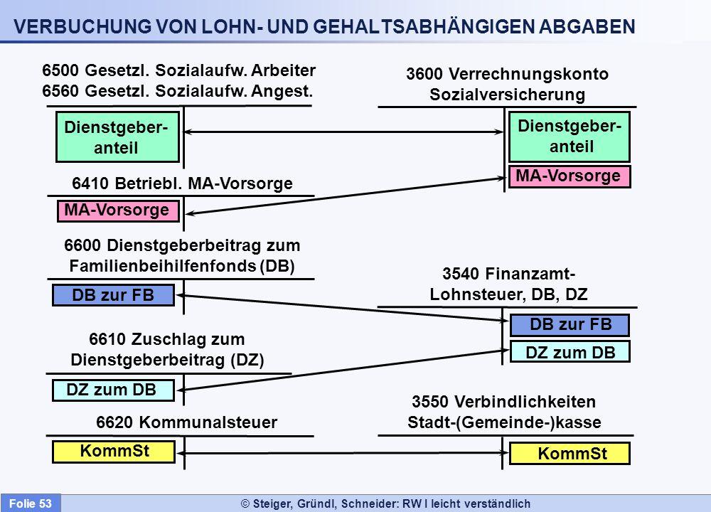 VERBUCHUNG VON LOHN- UND GEHALTSABHÄNGIGEN ABGABEN