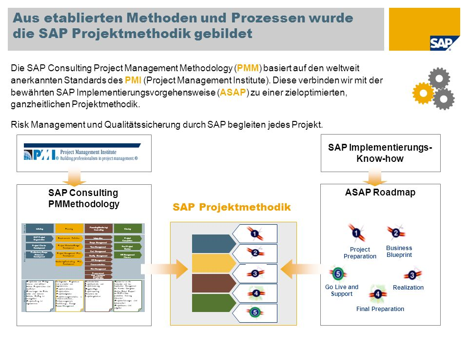 SAP Implementierungs- Know-how SAP Consulting PMMethodology