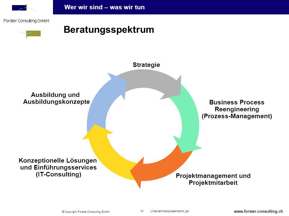 Beratungsspektrum Strategie Ausbildung und Ausbildungskonzepte