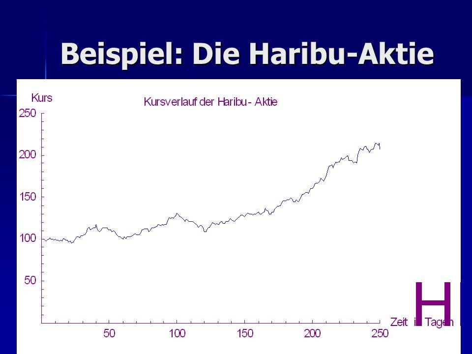 Beispiel: Die Haribu-Aktie