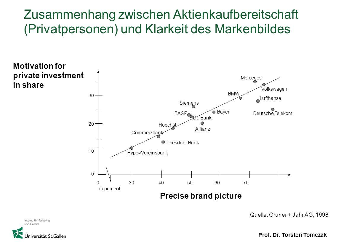 Zusammenhang zwischen Aktienkaufbereitschaft (Privatpersonen) und Klarkeit des Markenbildes