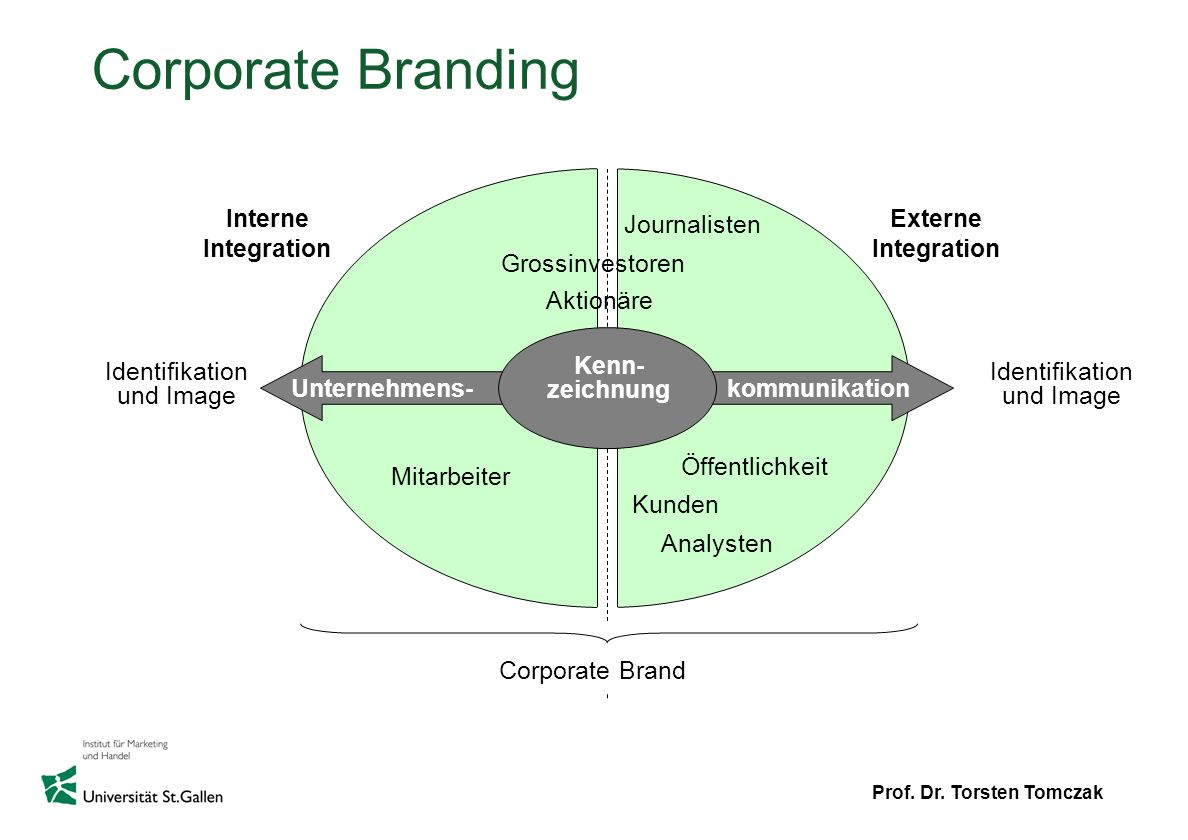 Corporate Branding Interne Integration Journalisten Externe
