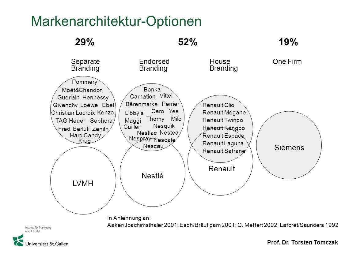 Markenarchitektur-Optionen