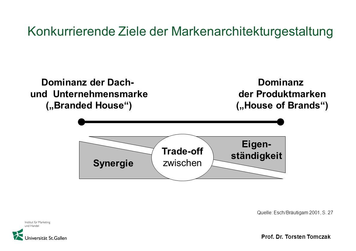 Konkurrierende Ziele der Markenarchitekturgestaltung