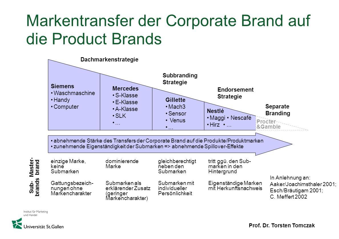 Markentransfer der Corporate Brand auf die Product Brands