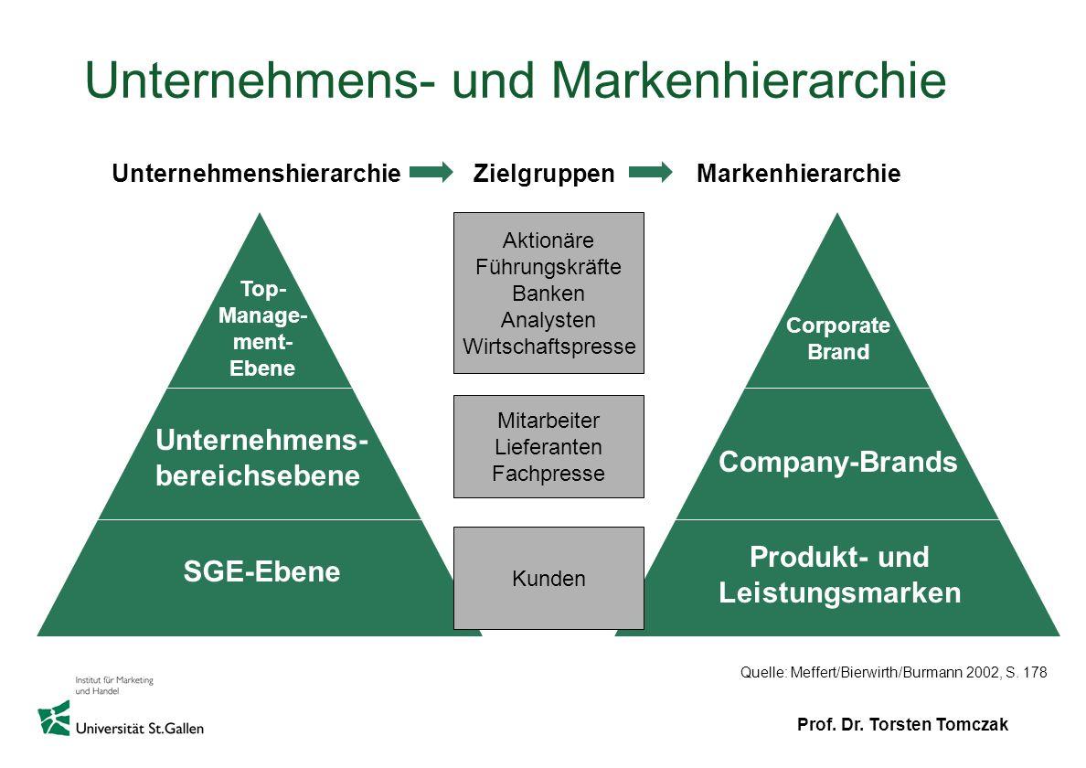 Unternehmens- und Markenhierarchie
