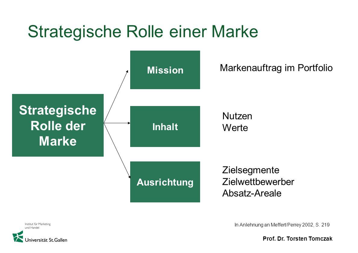 Strategische Rolle einer Marke