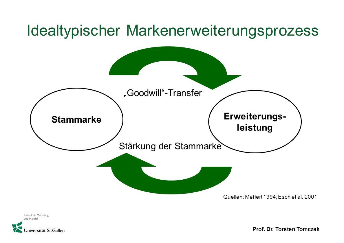 Idealtypischer Markenerweiterungsprozess