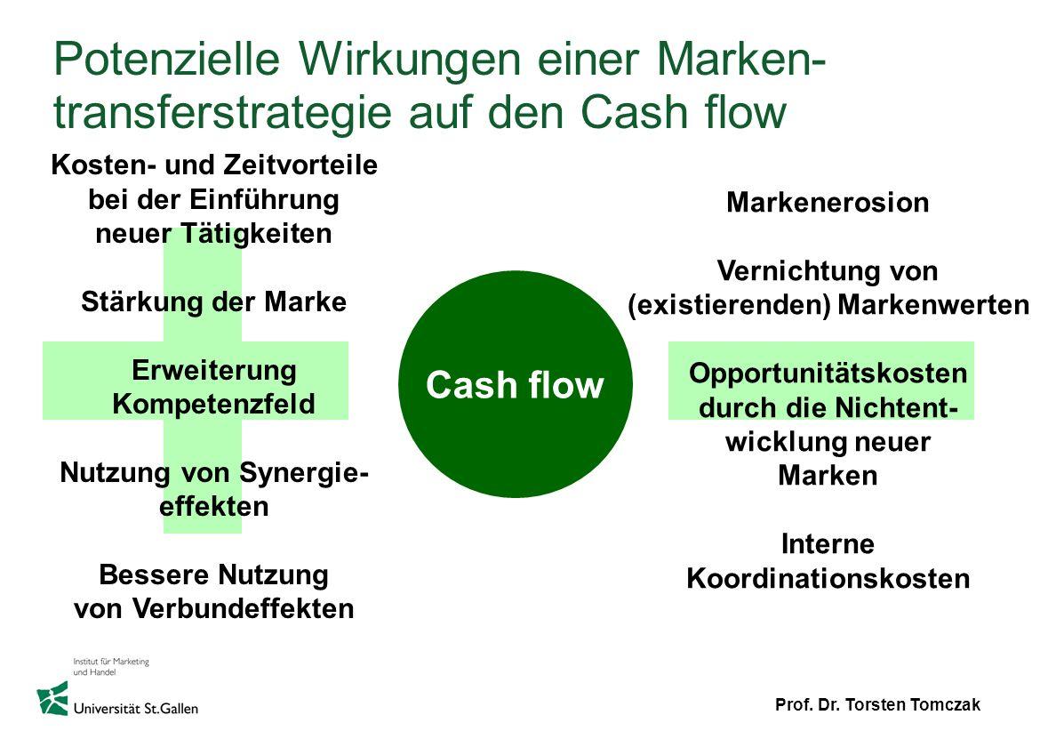 Potenzielle Wirkungen einer Marken-transferstrategie auf den Cash flow