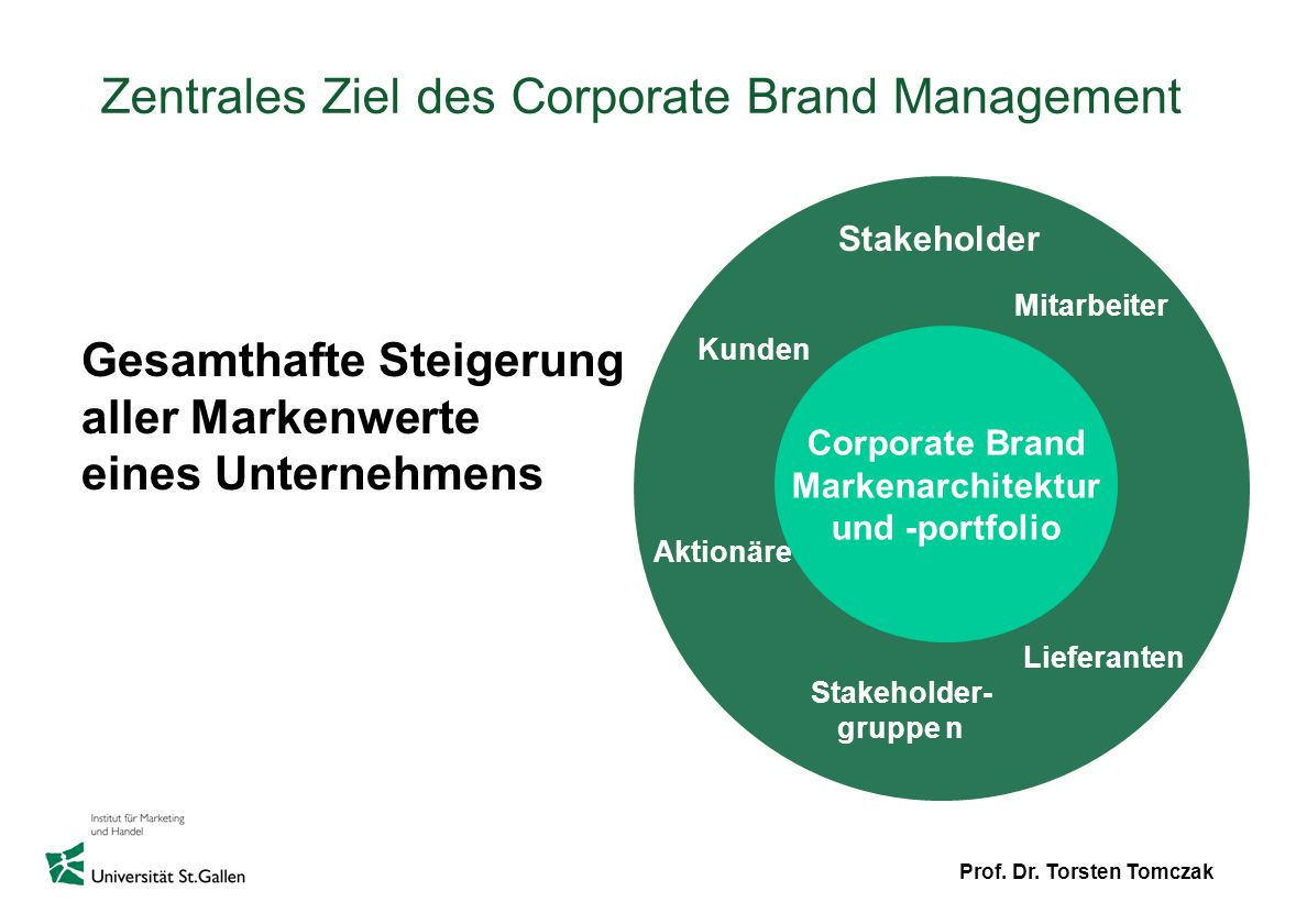 Zentrales Ziel des Corporate Brand Management