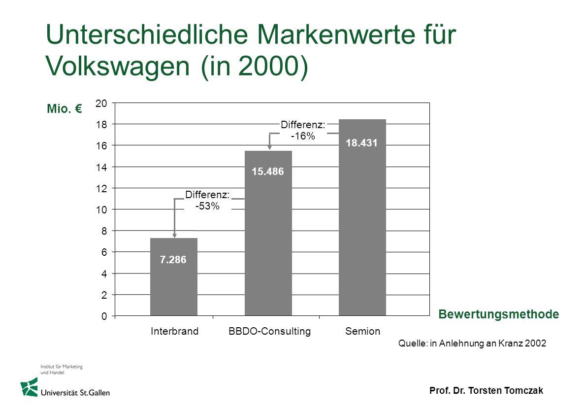 Unterschiedliche Markenwerte für Volkswagen (in 2000)