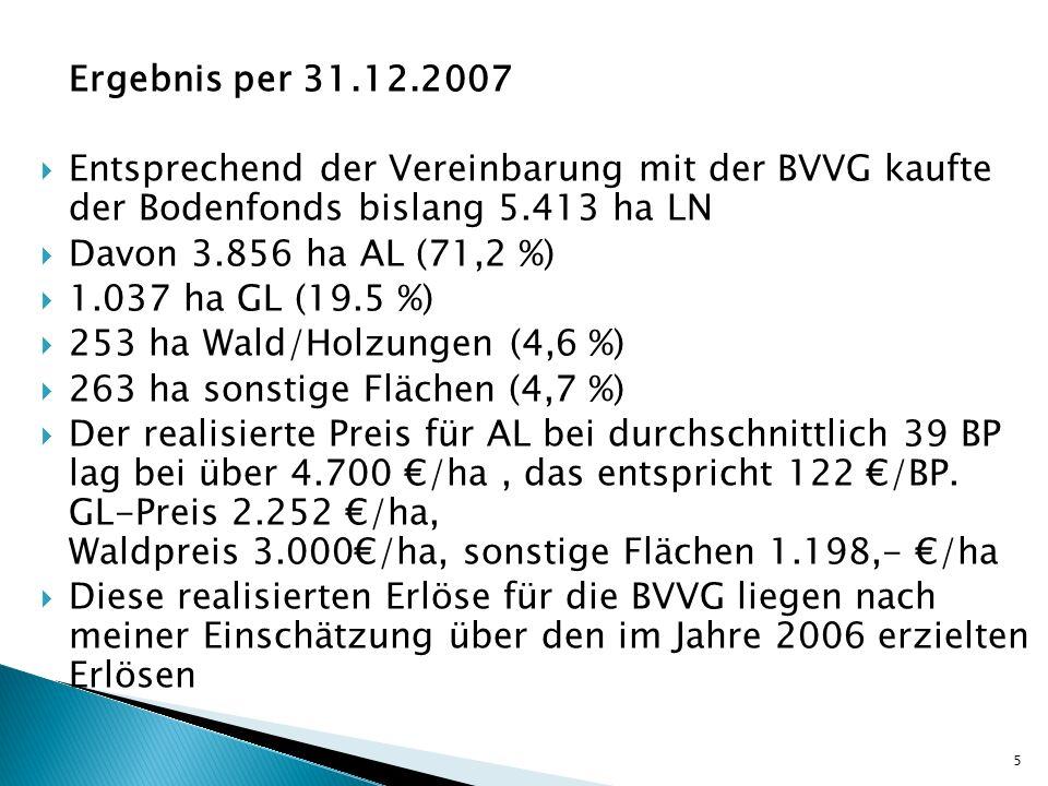 Ergebnis per 31.12.2007 Entsprechend der Vereinbarung mit der BVVG kaufte der Bodenfonds bislang 5.413 ha LN.