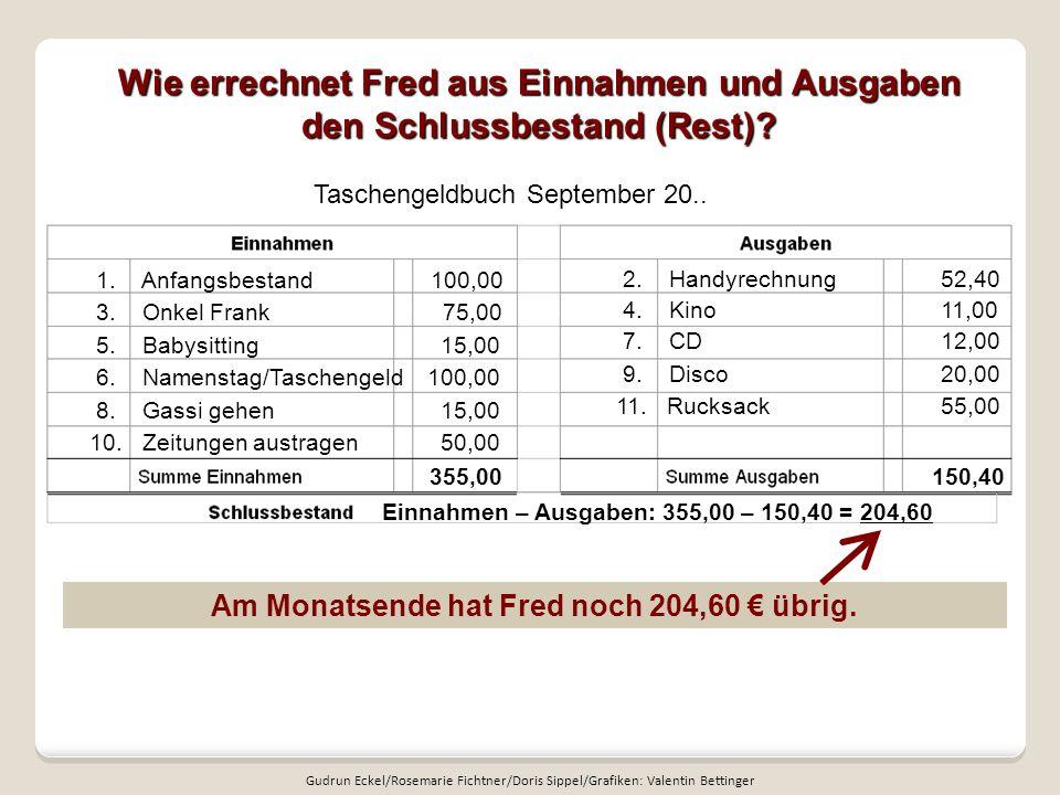 Am Monatsende hat Fred noch 204,60 € übrig.