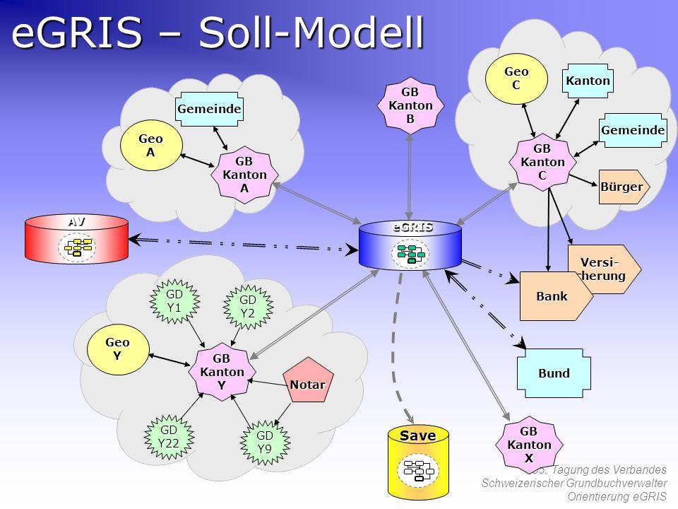 eGRIS – Soll-Modell Save Geo C Kanton B Gemeinde A GB Kanton C A