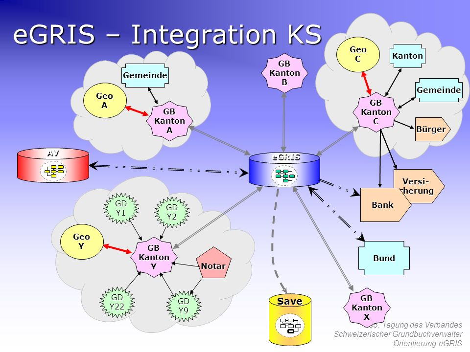 eGRIS – Integration KS Save Geo C Kanton GB Kanton B Gemeinde Geo A
