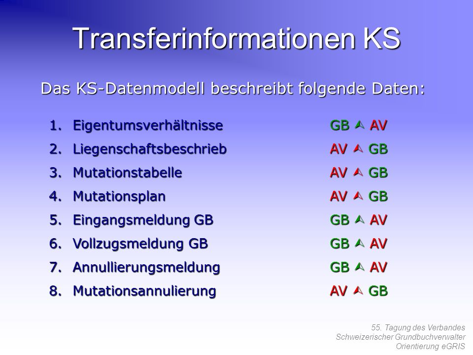 Transferinformationen KS