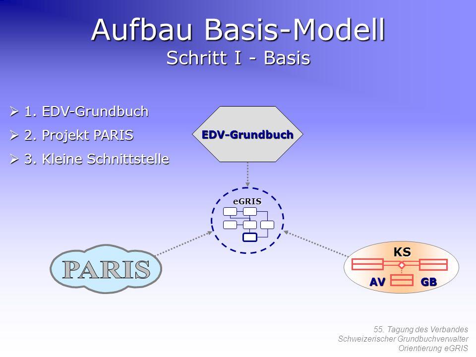Aufbau Basis-Modell Schritt I - Basis
