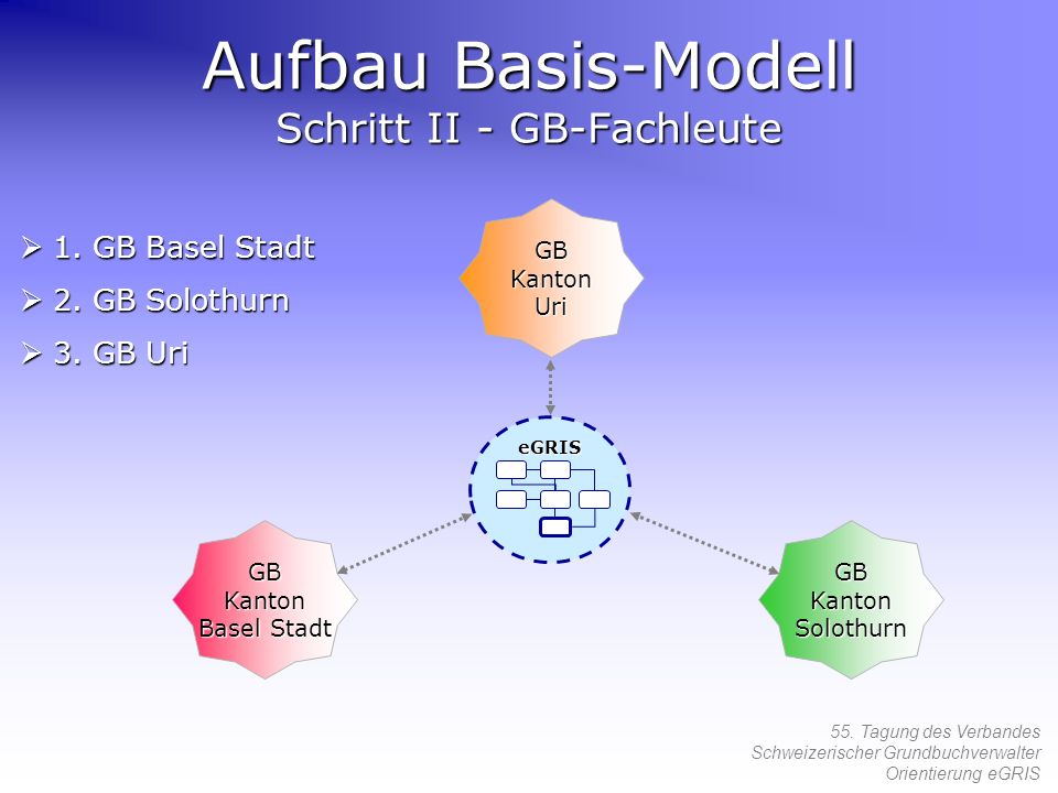 Aufbau Basis-Modell Schritt II - GB-Fachleute