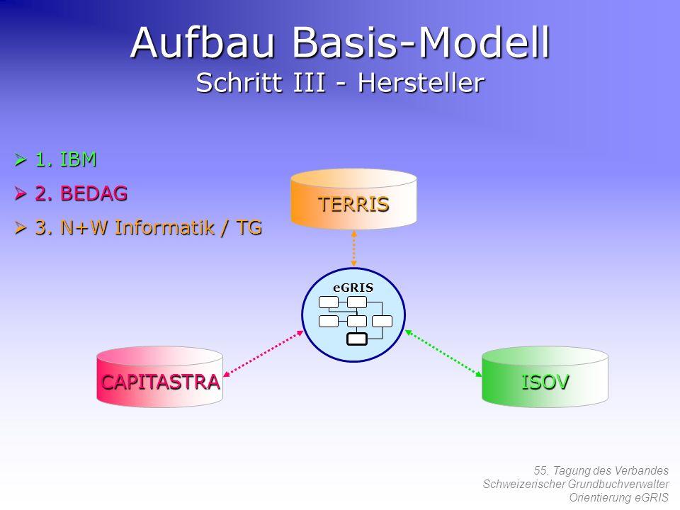 Aufbau Basis-Modell Schritt III - Hersteller